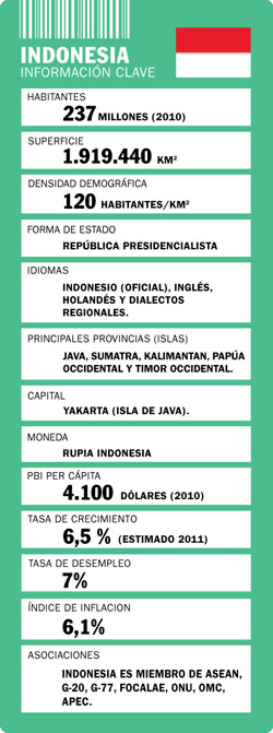 35 indonesia tabla a